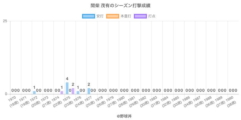 #間柴 茂有のシーズン打撃成績