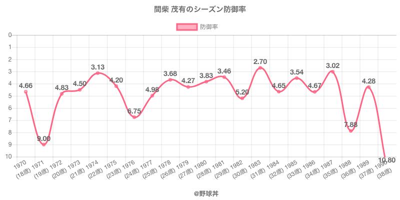間柴 茂有のシーズン防御率