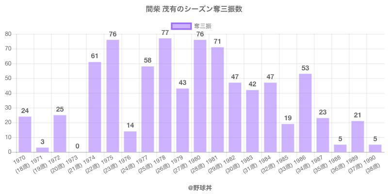 #間柴 茂有のシーズン奪三振数