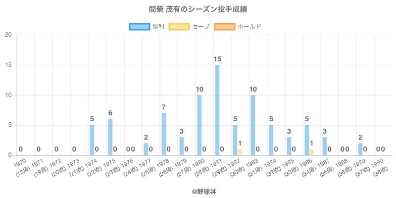 #間柴 茂有のシーズン投手成績