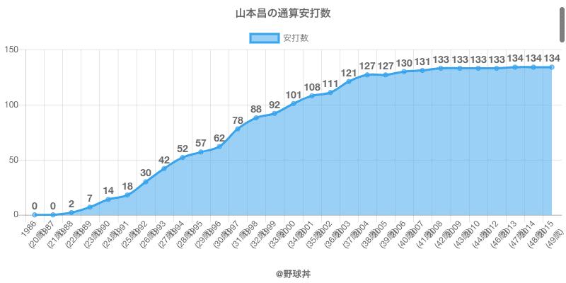 #山本昌の通算安打数