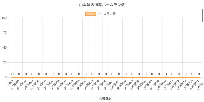 #山本昌の通算ホームラン数