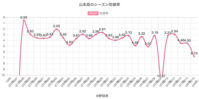山本昌のシーズン防御率