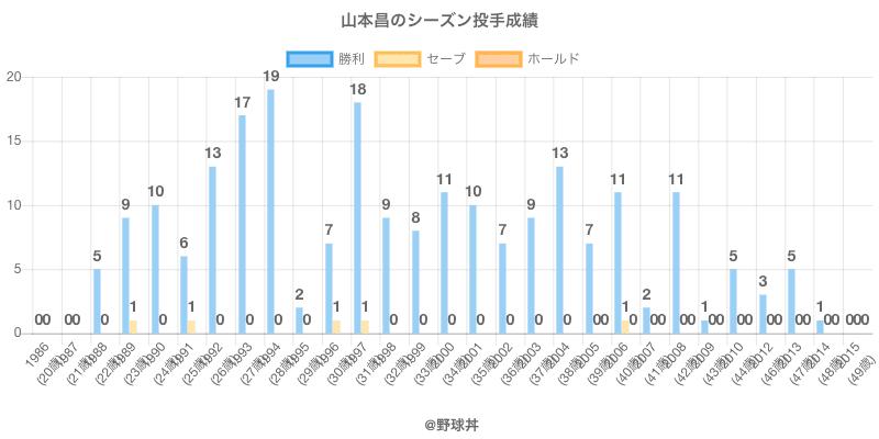 #山本昌のシーズン投手成績