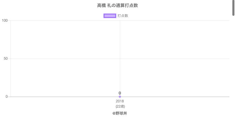 #高橋 礼の通算打点数