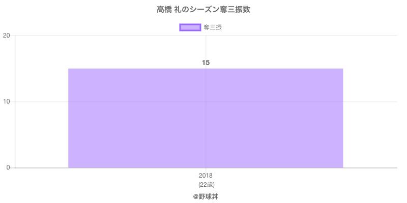 #高橋 礼のシーズン奪三振数