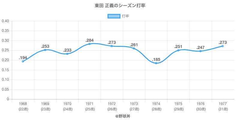 東田 正義のシーズン打率