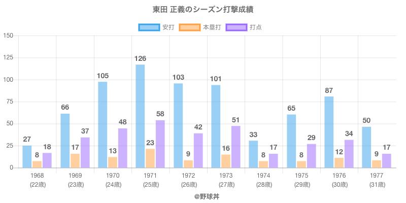 #東田 正義のシーズン打撃成績