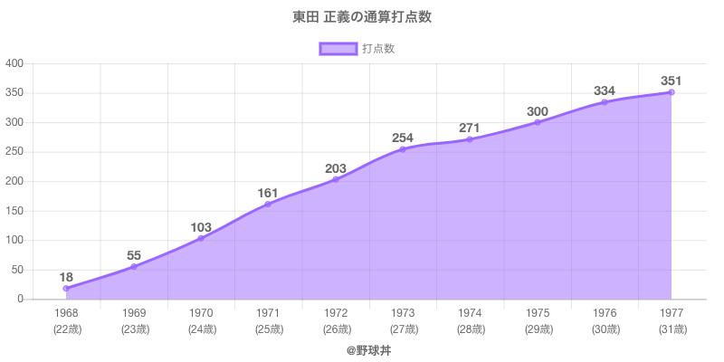 #東田 正義の通算打点数