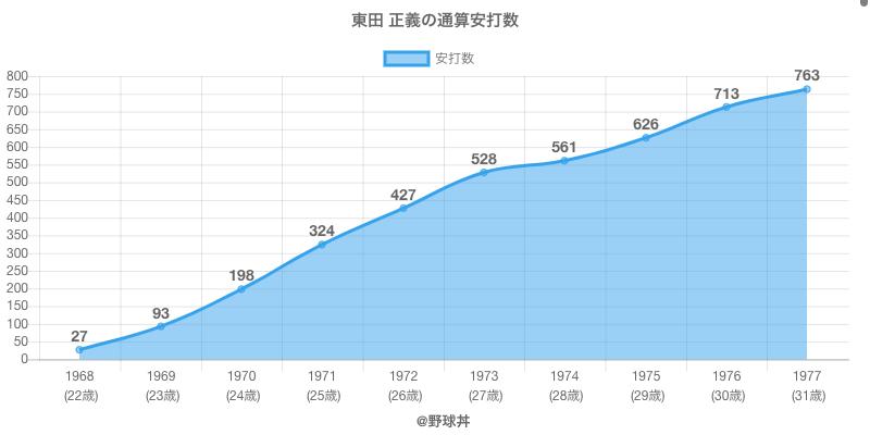 #東田 正義の通算安打数