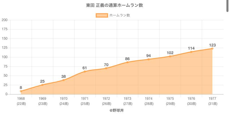 #東田 正義の通算ホームラン数