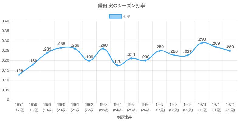 鎌田 実のシーズン打率