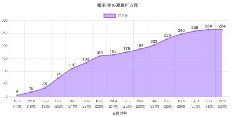 #鎌田 実の通算打点数