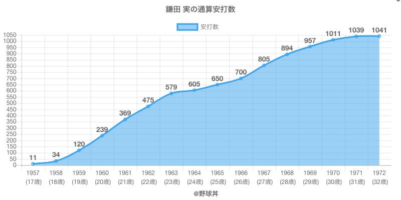 #鎌田 実の通算安打数