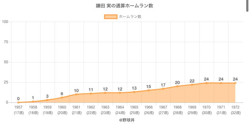#鎌田 実の通算ホームラン数