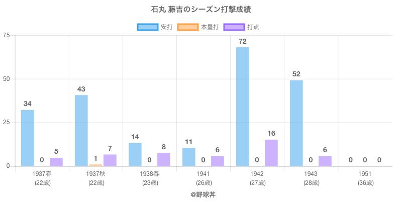 #石丸 藤吉のシーズン打撃成績