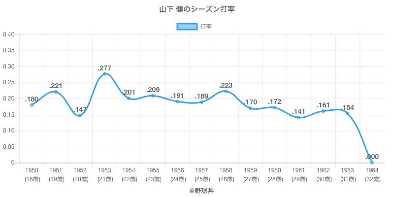 山下 健のシーズン打率