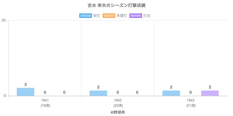#吉水 幸夫のシーズン打撃成績