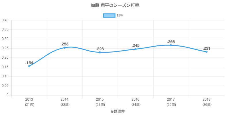 加藤 翔平のシーズン打率