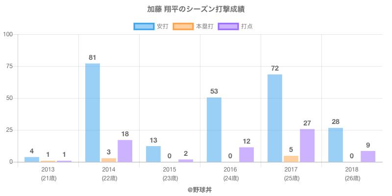#加藤 翔平のシーズン打撃成績