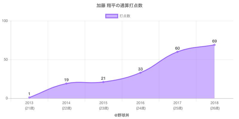 #加藤 翔平の通算打点数