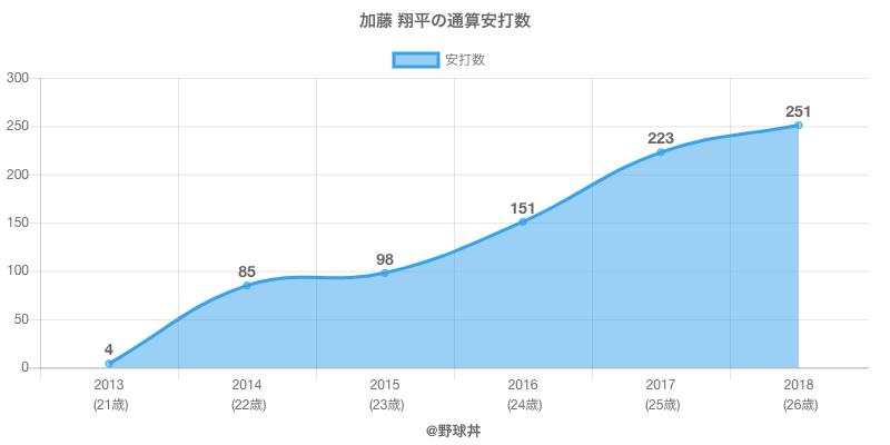 #加藤 翔平の通算安打数