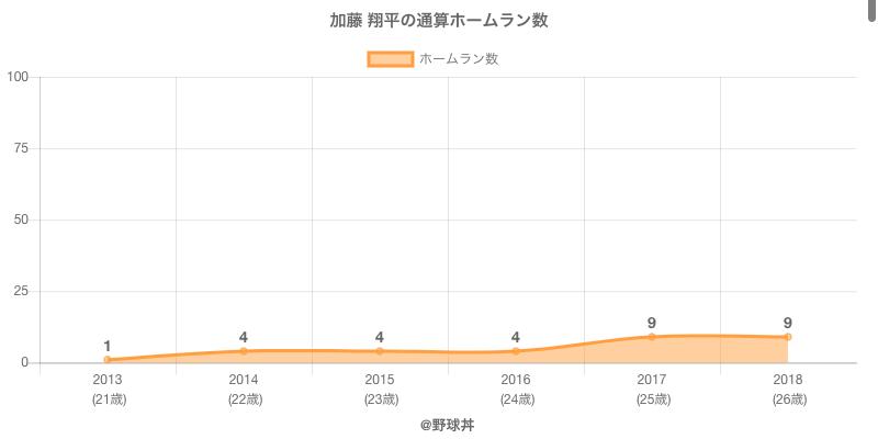 #加藤 翔平の通算ホームラン数