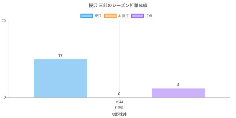 #桜沢 三郎のシーズン打撃成績