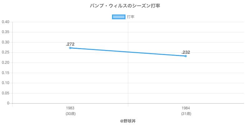 バンプ・ウィルスのシーズン打率