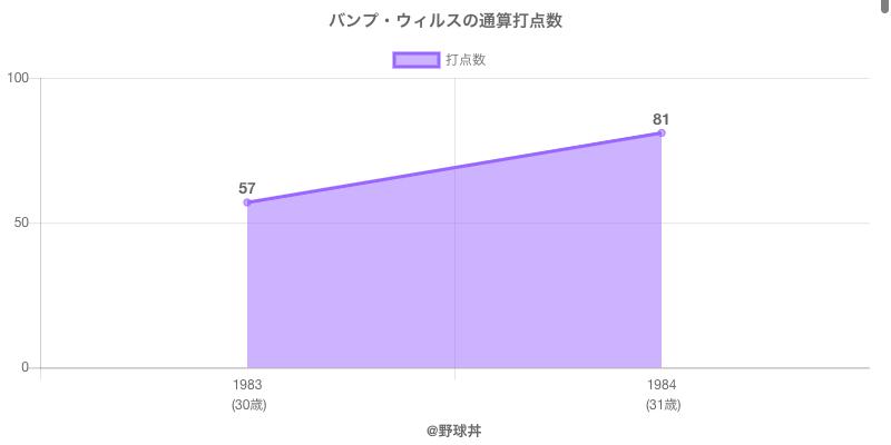#バンプ・ウィルスの通算打点数