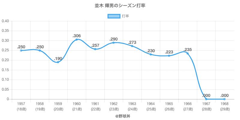 並木 輝男のシーズン打率
