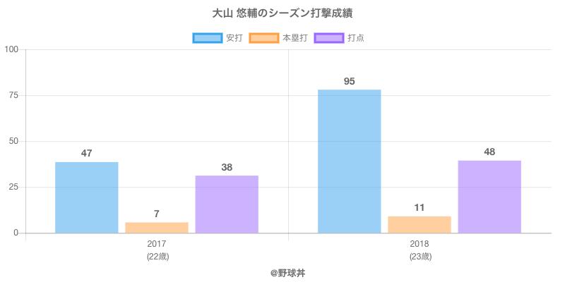 #大山 悠輔のシーズン打撃成績