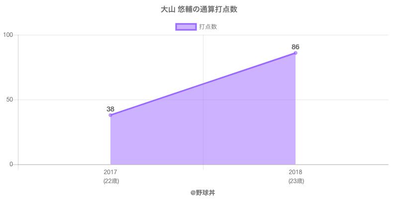 #大山 悠輔の通算打点数