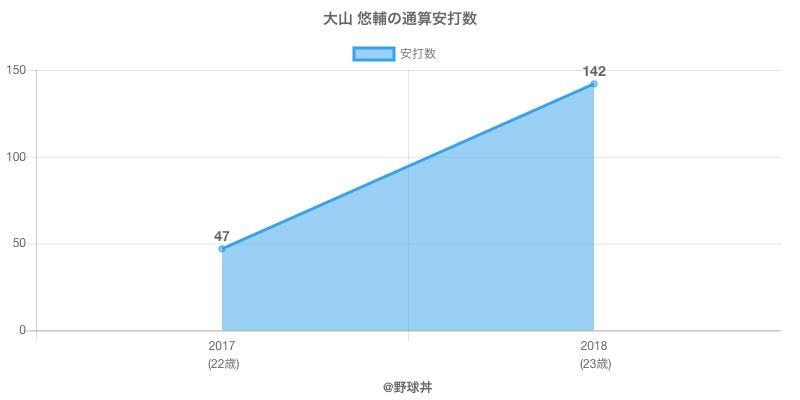 #大山 悠輔の通算安打数