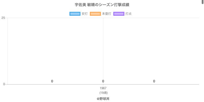 #宇佐美 敏晴のシーズン打撃成績