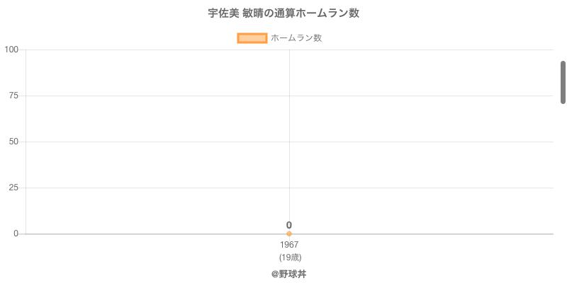 #宇佐美 敏晴の通算ホームラン数