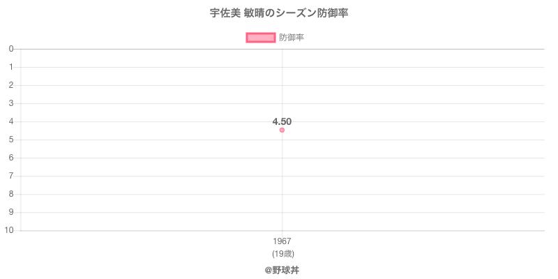 宇佐美 敏晴のシーズン防御率