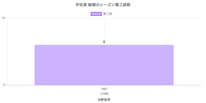 #宇佐美 敏晴のシーズン奪三振数