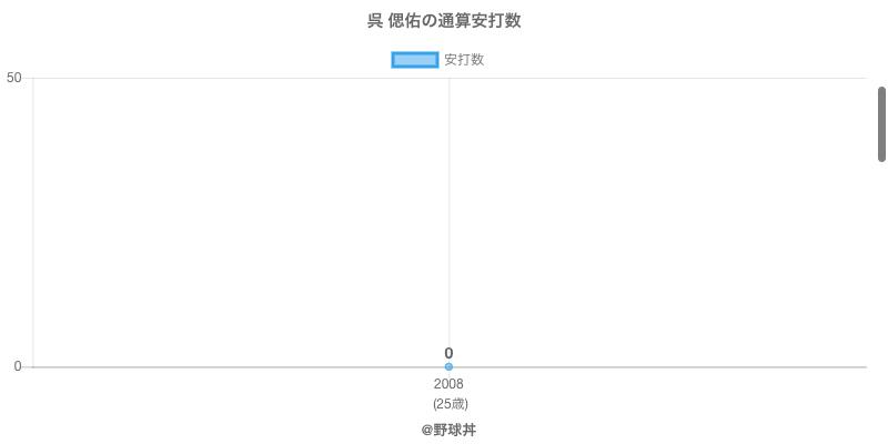 #呉 偲佑の通算安打数