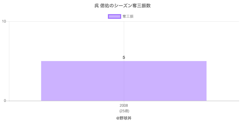 #呉 偲佑のシーズン奪三振数