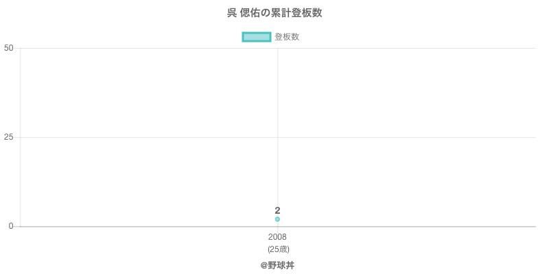 #呉 偲佑の累計登板数
