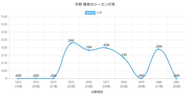 宇野 輝幸のシーズン打率