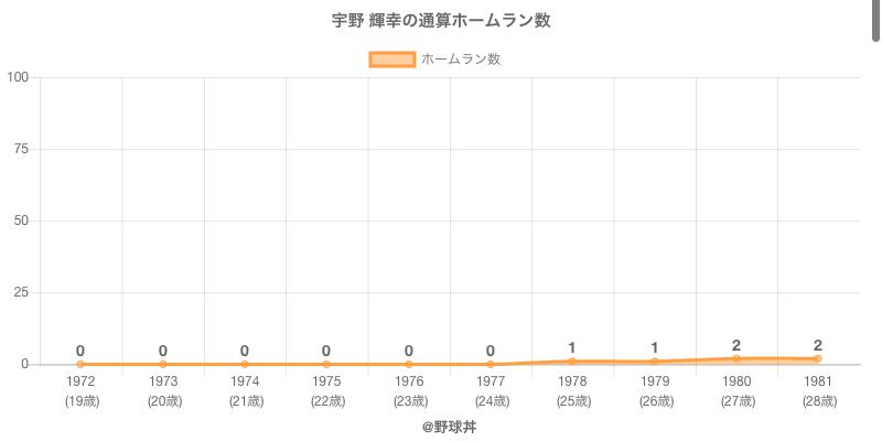 #宇野 輝幸の通算ホームラン数