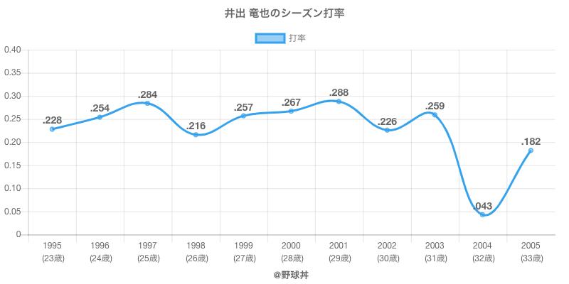 井出 竜也のシーズン打率
