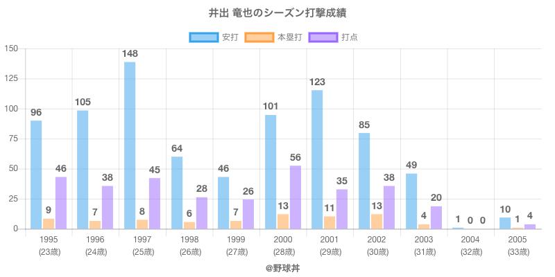 #井出 竜也のシーズン打撃成績