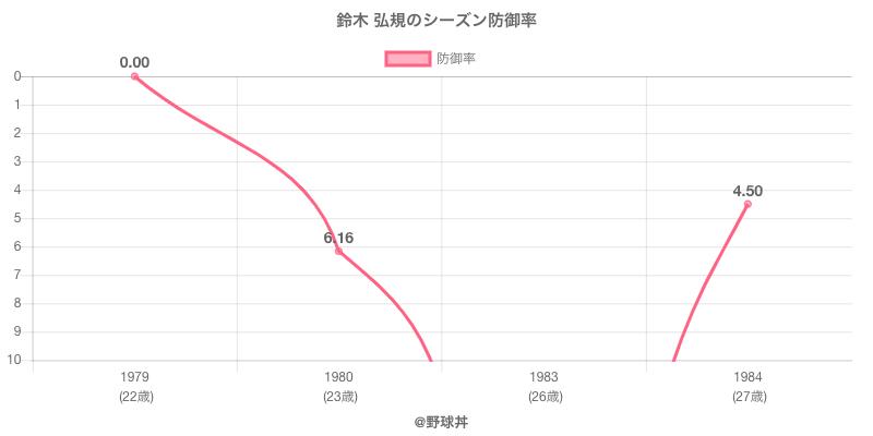 鈴木 弘規のシーズン防御率