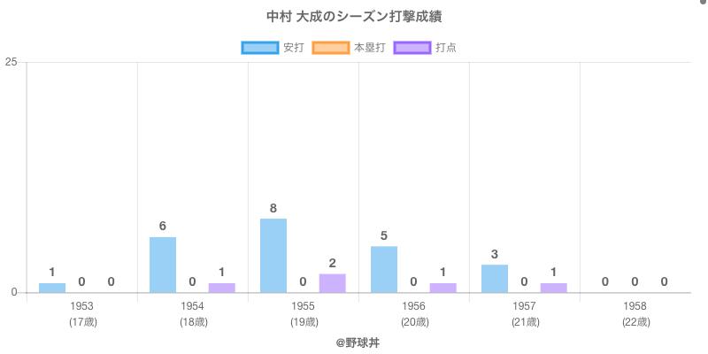 #中村 大成のシーズン打撃成績