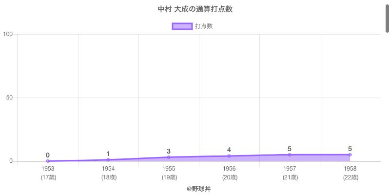#中村 大成の通算打点数