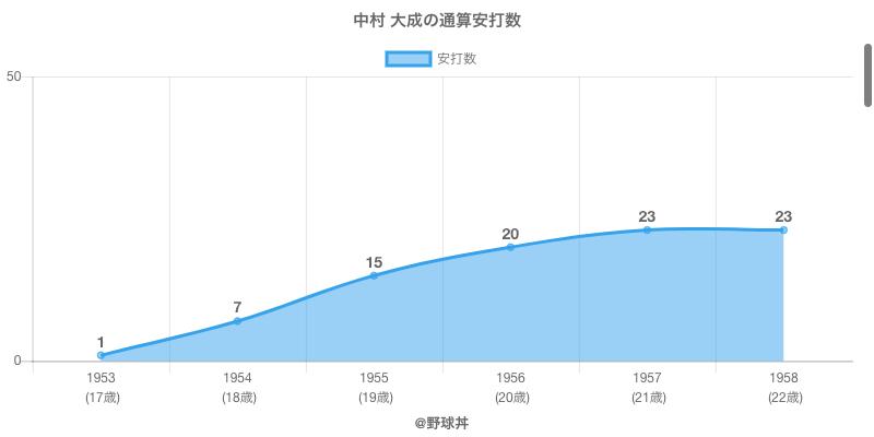 #中村 大成の通算安打数