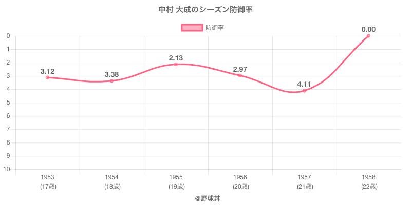 中村 大成のシーズン防御率